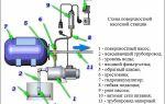 Эксплуатационные преимущества кабеля raychem нсн1l2000