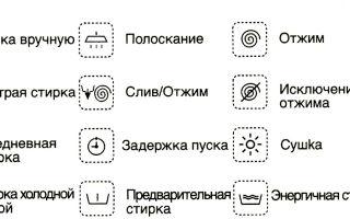 380bca71b7dd3 Значки на стиральной машине, обозначения режимов и расшифровка - Топ ...