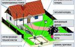 Требования к канализации: проектирование, расход, очистка