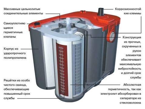 Аккумулятор optіmа4