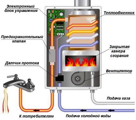 Датчики в газовых колонках1