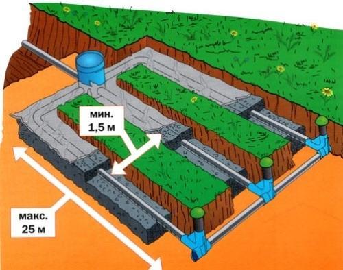 Дренаж и поле фильтрации для септика. как сделать дренажную систему для канализации?3