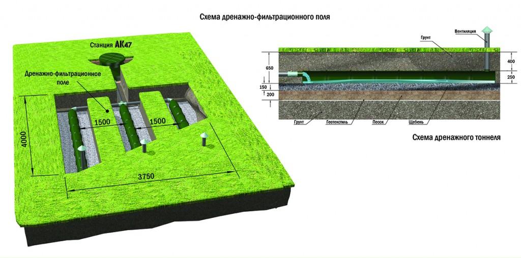 Дренаж и поле фильтрации для септика. как сделать дренажную систему для канализации?4