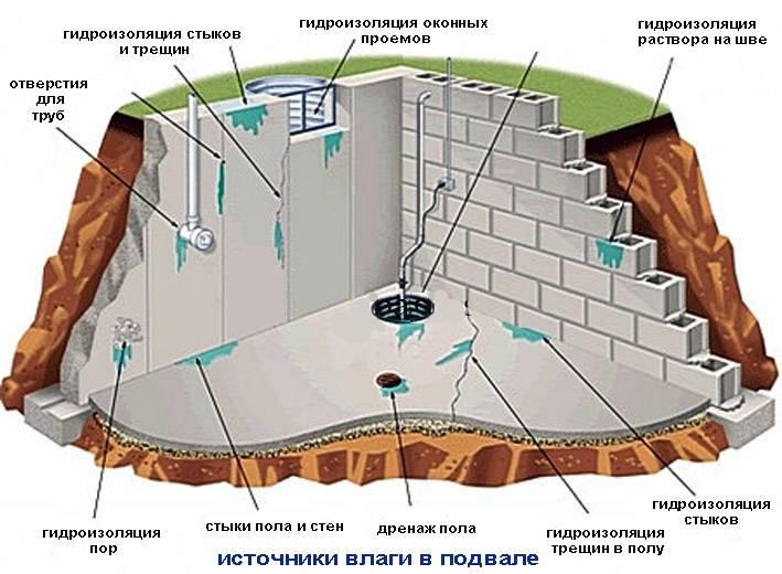 Дренаж погреба. как издавится от воды в погребе?0