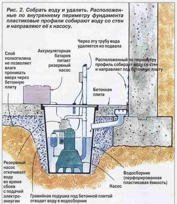 Дренаж погреба. как издавится от воды в погребе?2