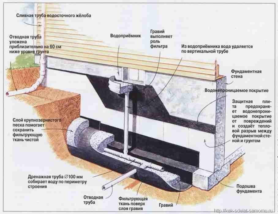 Дренаж погреба. как издавится от воды в погребе?3