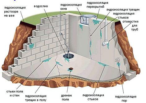 Дренаж погреба. как издавится от воды в погребе?4