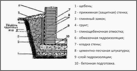 Дренаж погреба. как издавится от воды в погребе?5