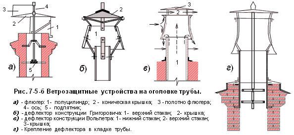 Дымовые и вентиляционные каналы2