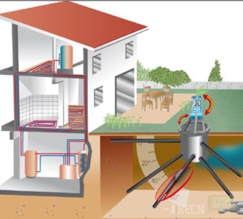 Геотермальное отопление дома4