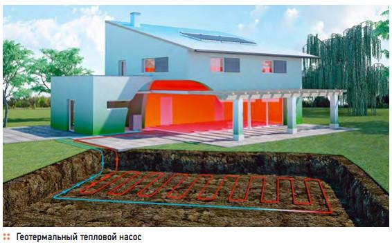 Геотермальное отопление дома5