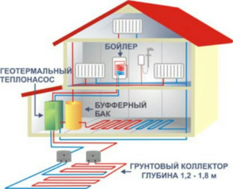 Геотермальное отопление дома6