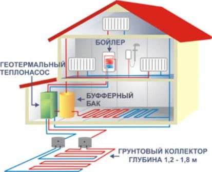 Геотермальное отопление дома0