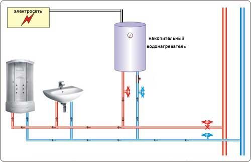 Горячее водоснабжение дома и дачи. какой водонагреватель выбрать?0