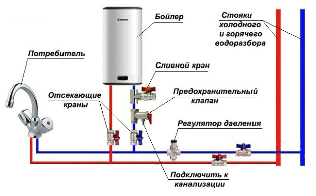 Горячее водоснабжение дома и дачи. какой водонагреватель выбрать?1