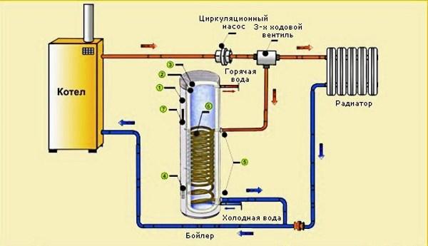Горячее водоснабжение дома и дачи. какой водонагреватель выбрать?4