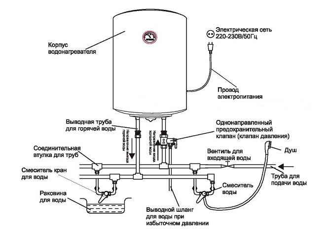 Горячее водоснабжение дома и дачи. какой водонагреватель выбрать?5