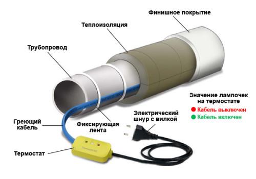 Греющий кабель для водопровода: назначение, выбор, монтаж4