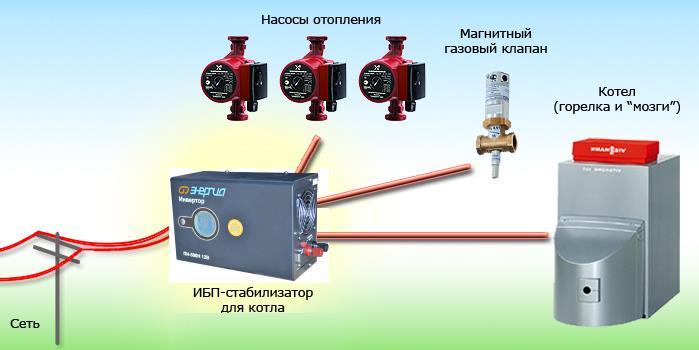 Ибп для газовых котлов1