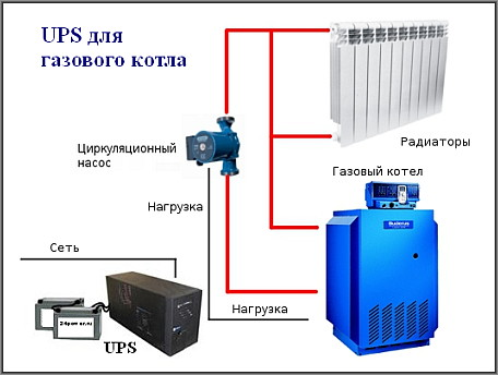 Ибп для газовых котлов2