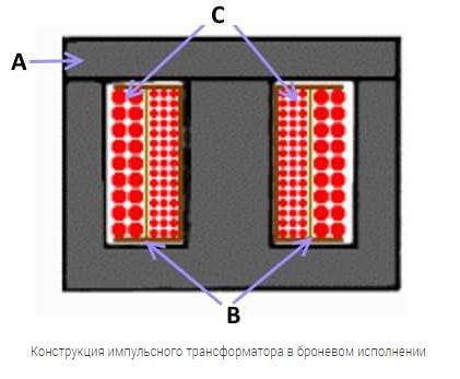 Импульсный трансформатор: основные виды и характеристики2