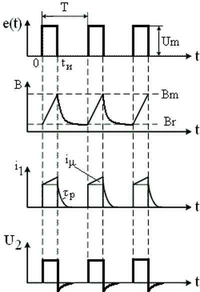 Импульсный трансформатор: основные виды и характеристики5