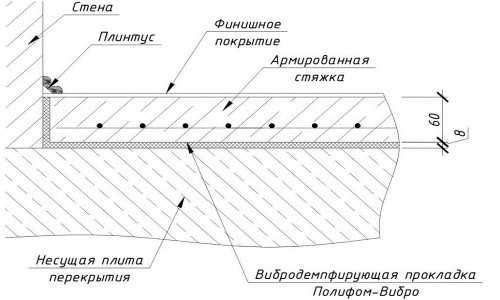Как делается укладка ламината на стяжку?0