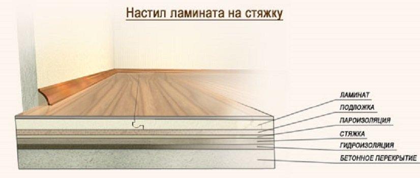Как делается укладка ламината на стяжку?2