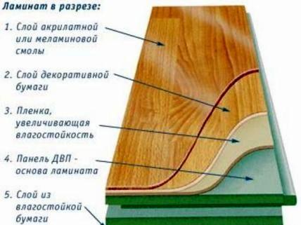Как делается укладка ламината на стяжку?3