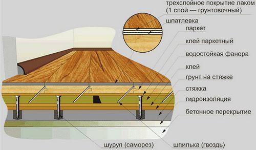 Как делается укладка ламината на стяжку?5