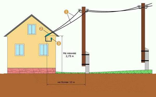 Как подключить электричество к дому1