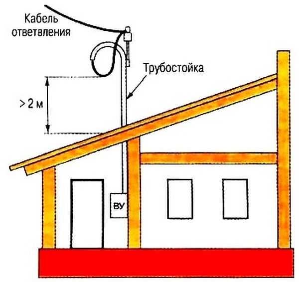 Как подключить электричество к дому2
