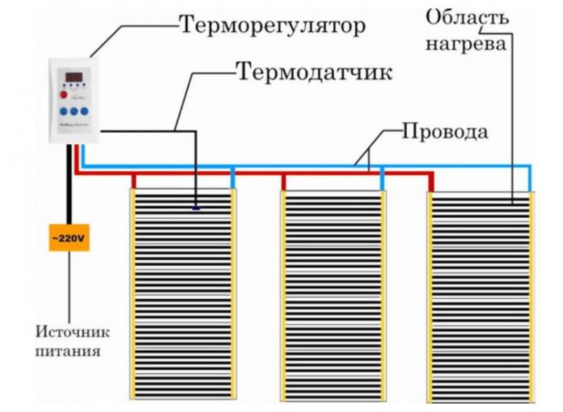 Как подключить теплый пол: схема и порядок выполнения работ1