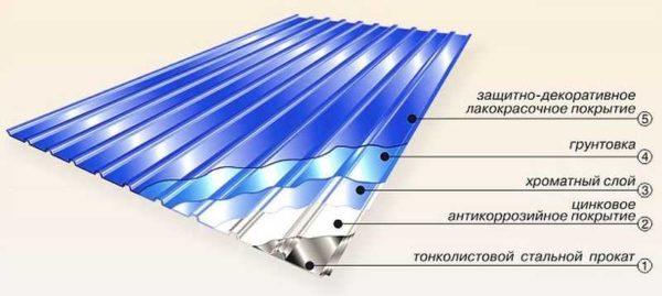 Как покрыть крышу профлистом: пошаговая инструкция, обработка узлов1