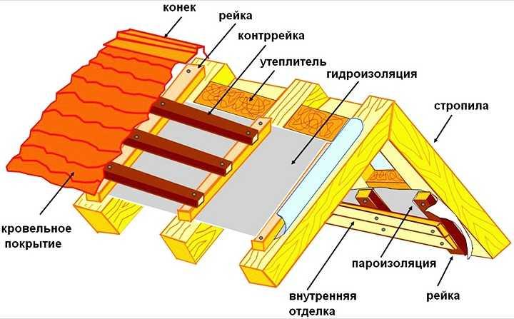 Как покрыть крышу профлистом: пошаговая инструкция, обработка узлов2