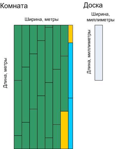 Как правильно рассчитать ламинат: по площади или по длине сторон панели1