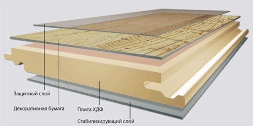 Как правильно рассчитать ламинат: по площади или по длине сторон панели0