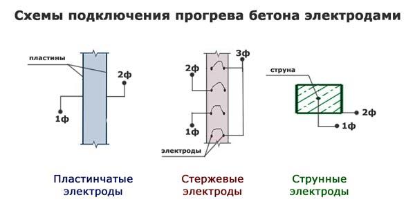 Как прогреть бетон зимой?5