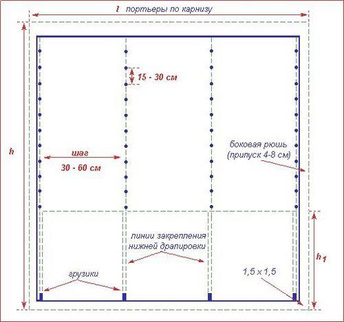 Как сделать буфы на шторах: инструменты, материалы, ход работы2