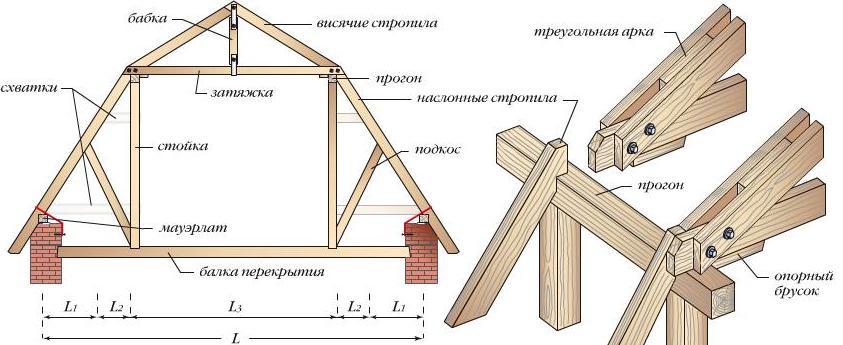 Как сделать двухскатную крышу: пошаговая инструкция в фото и видео7