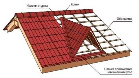 Как сделать ендову на крыше4