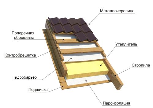 Как сделать крышу из металлочерепицы1
