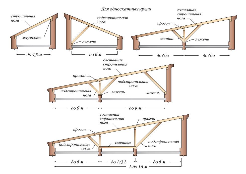 Как сделать односкатную крышу1