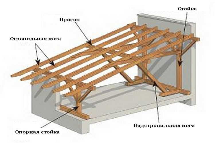 Как сделать односкатную крышу2