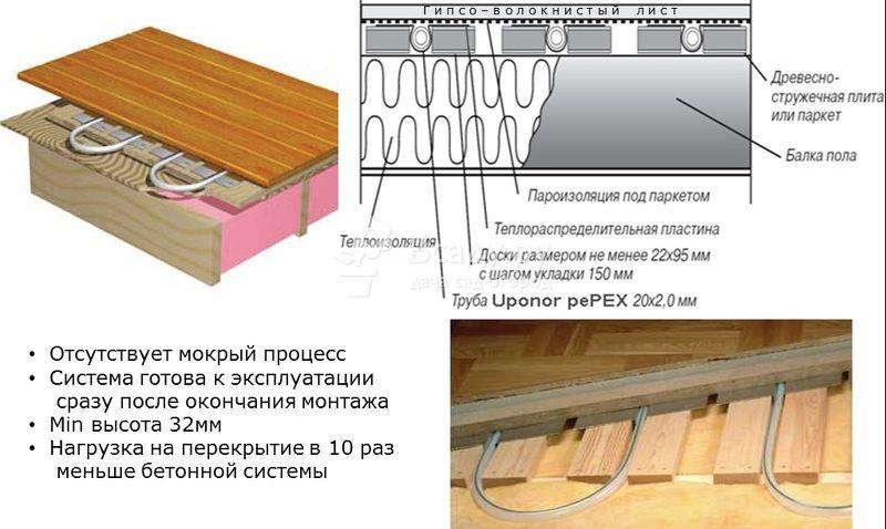 Как сделать теплый пол в частном доме на деревянный пол3