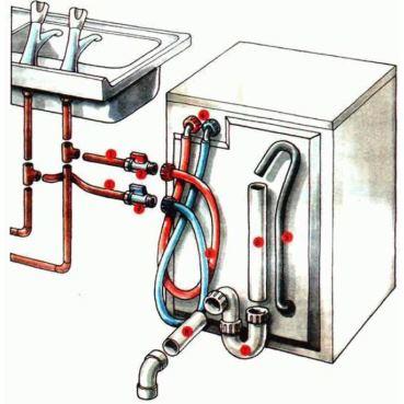 Как установить посудомоечную машину самостоятельно2
