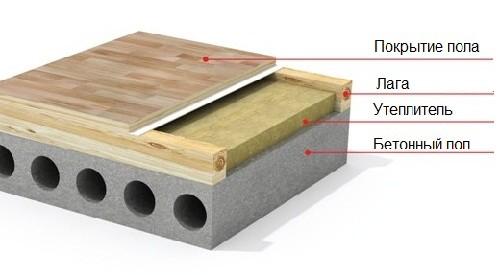Как утеплить пол под плитку: технология проведения работ1