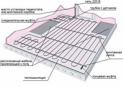 Как утеплить пол под плитку: технология проведения работ2