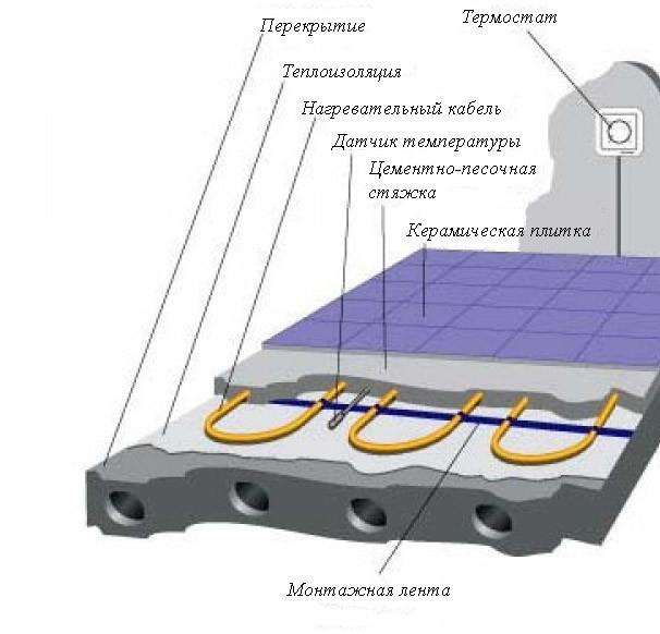 Как утеплить пол под плитку: технология проведения работ3