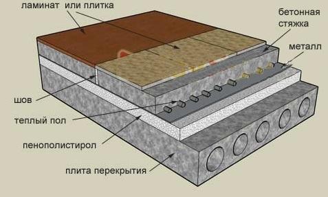 Как утеплить пол под плитку: технология проведения работ4